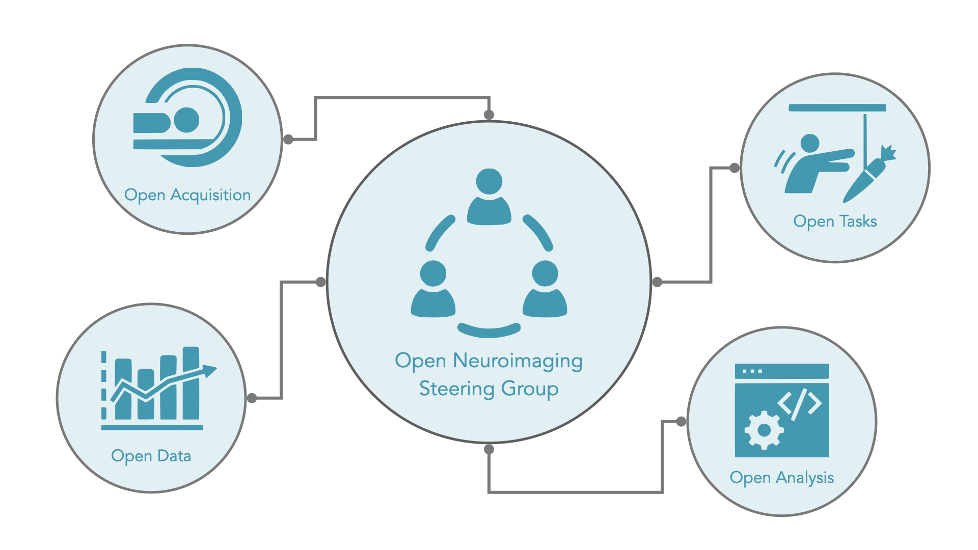 How the Open Neuroimaging steering group is formed. Made up of the Open Acquisitions, Open Data, Open Tasks and Open Analysis groups.