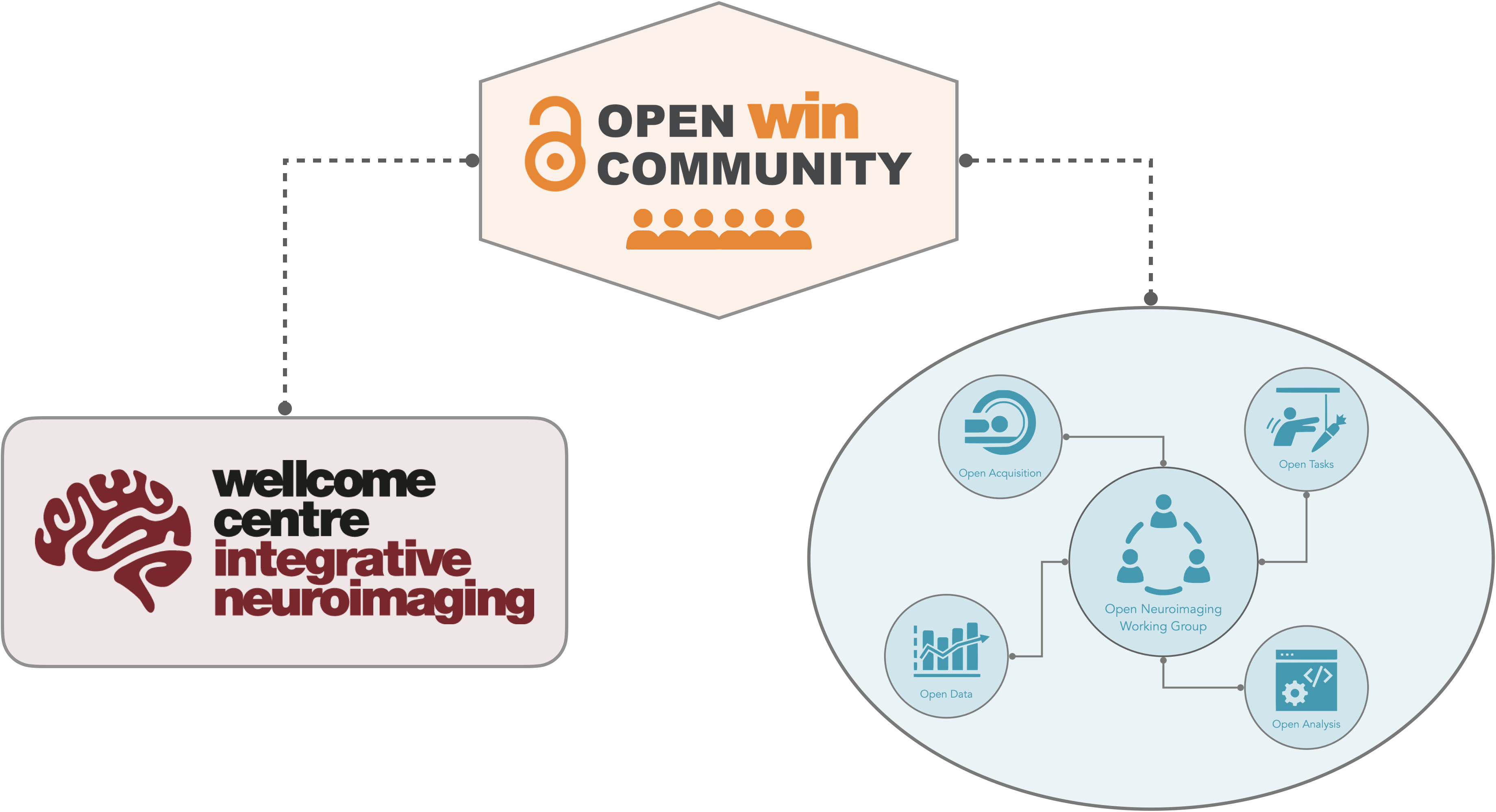 Components of the Open WIN community.